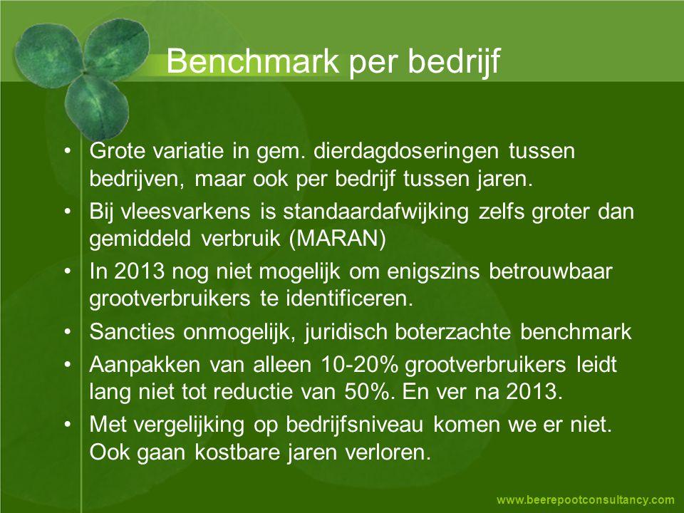 Benchmark per bedrijf Grote variatie in gem. dierdagdoseringen tussen bedrijven, maar ook per bedrijf tussen jaren.