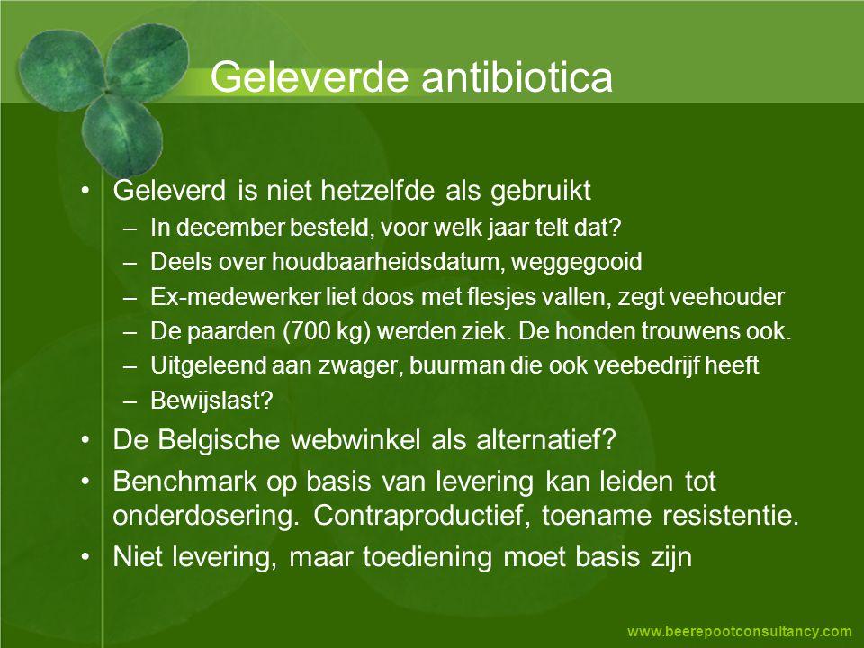 Geleverde antibiotica