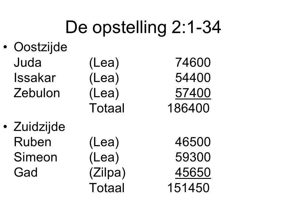 De opstelling 2:1-34 Oostzijde Juda (Lea) 74600 Issakar (Lea) 54400 Zebulon (Lea) 57400 Totaal 186400.