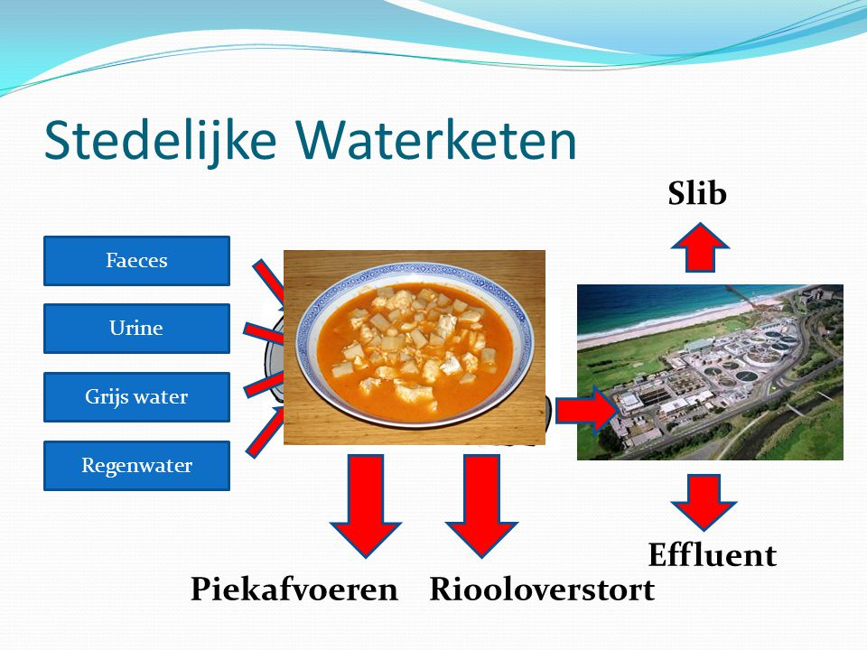 Stedelijke Waterketen