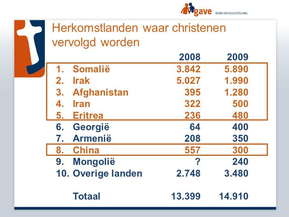 Herkomstlanden waar christenen vervolgd worden