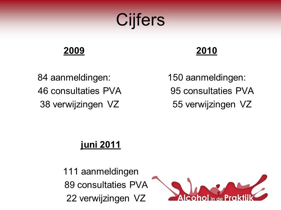 Cijfers 2009 84 aanmeldingen: 46 consultaties PVA 38 verwijzingen VZ