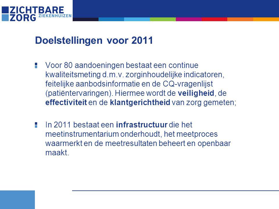 Doelstellingen voor 2011