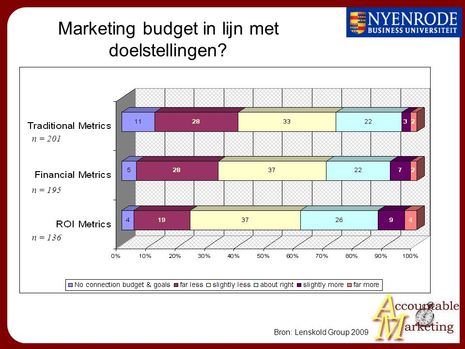 Marketing budget in lijn met doelstellingen