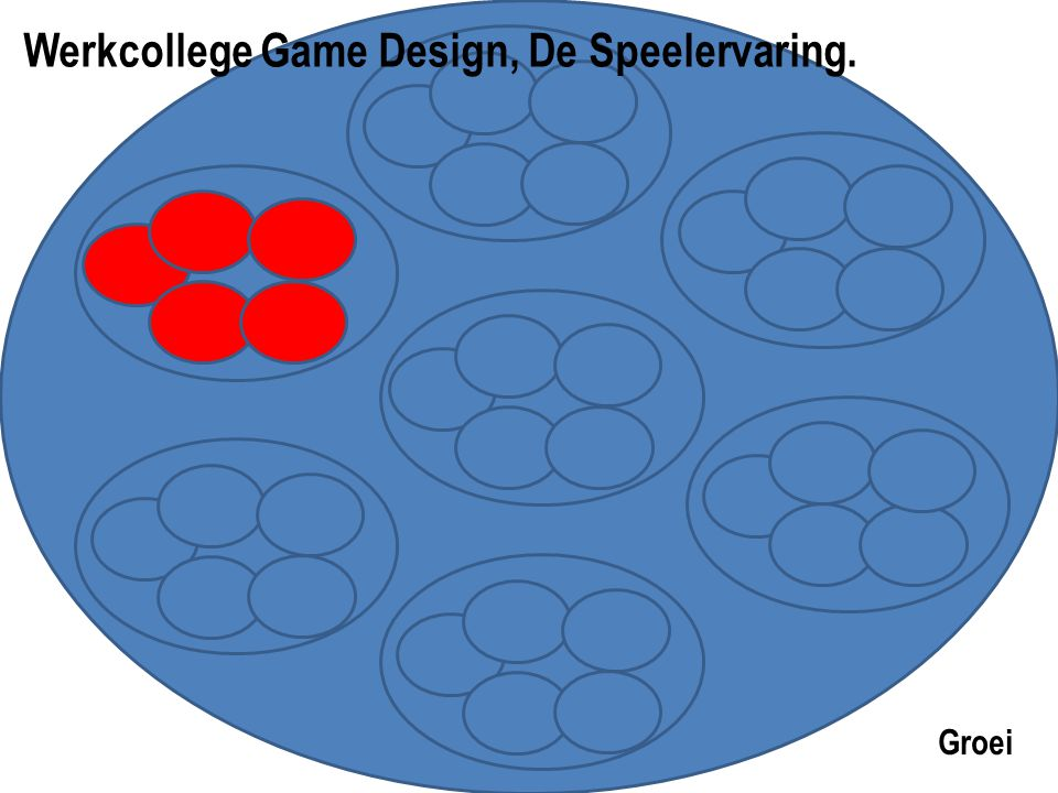 Werkcollege Game Design, De Speelervaring.
