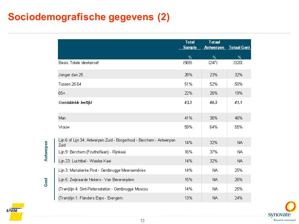 Sociodemografische gegevens (2)
