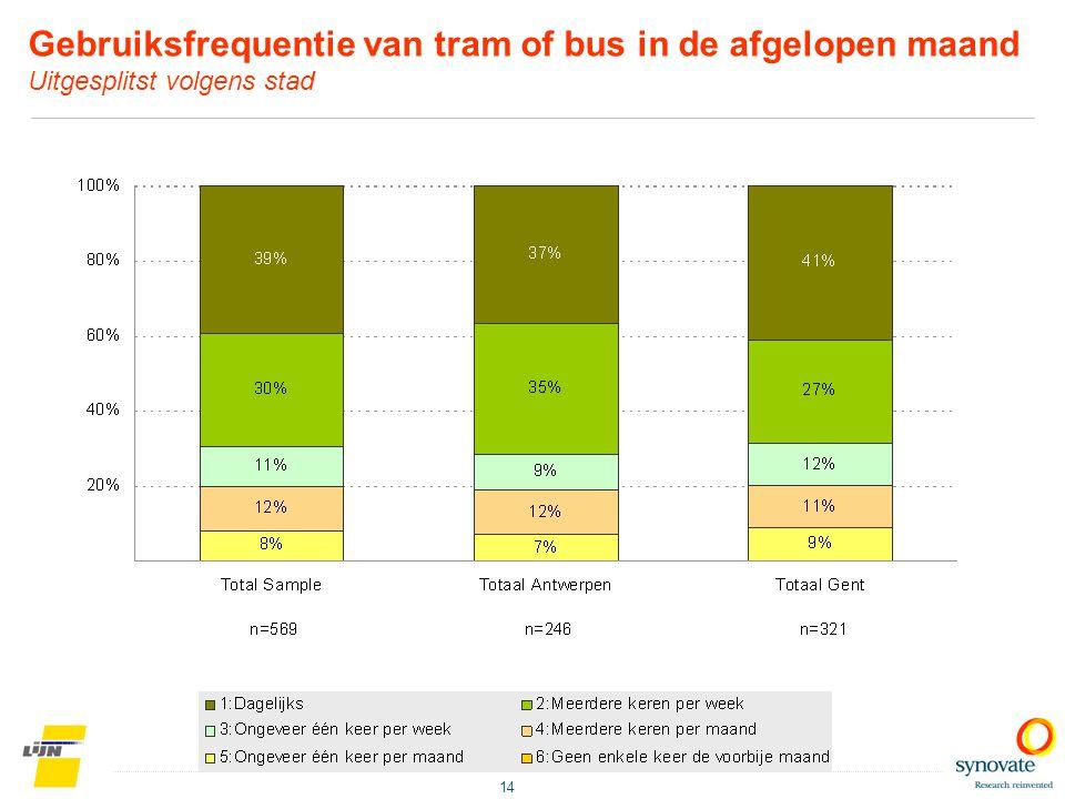 Gebruiksfrequentie van tram of bus in de afgelopen maand Uitgesplitst volgens stad