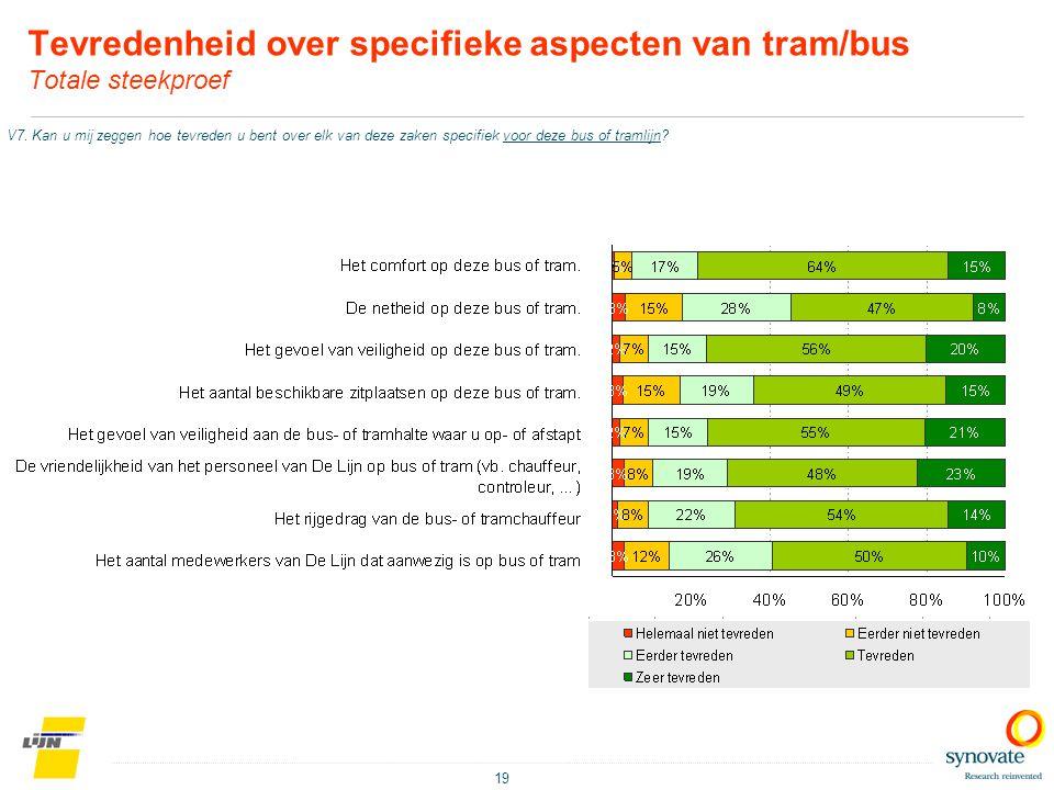 Tevredenheid over specifieke aspecten van tram/bus Totale steekproef