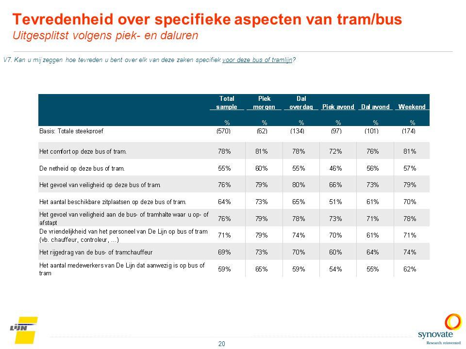 Tevredenheid over specifieke aspecten van tram/bus Uitgesplitst volgens piek- en daluren