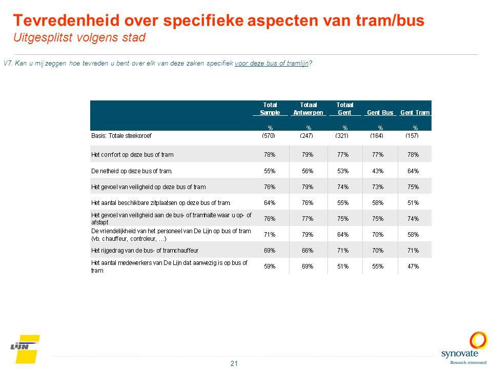 Tevredenheid over specifieke aspecten van tram/bus Uitgesplitst volgens stad