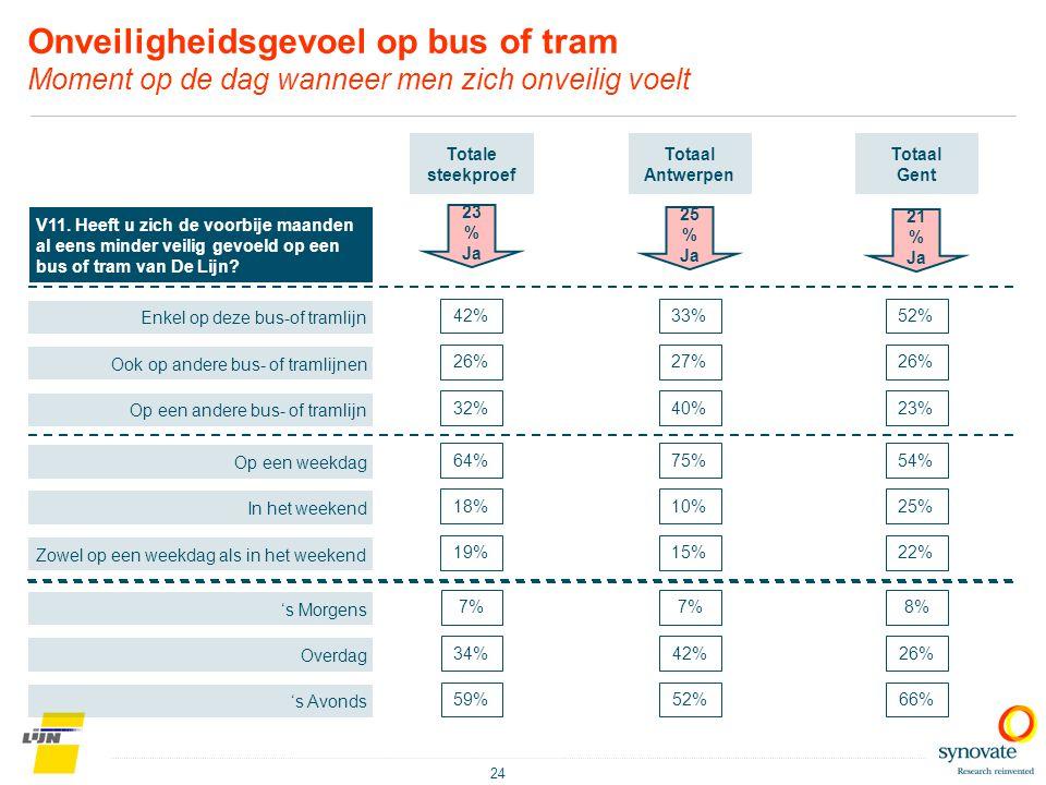 Onveiligheidsgevoel op bus of tram Moment op de dag wanneer men zich onveilig voelt