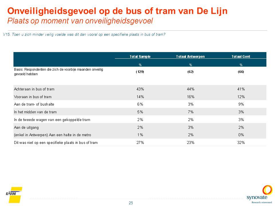 Onveiligheidsgevoel op de bus of tram van De Lijn Plaats op moment van onveiligheidsgevoel