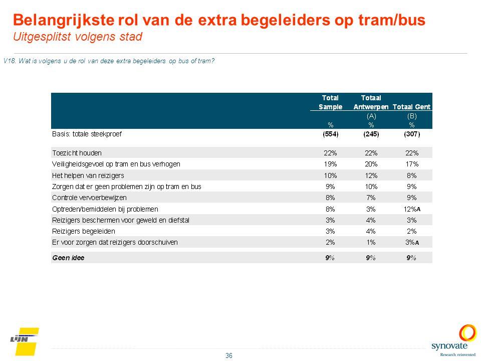 Belangrijkste rol van de extra begeleiders op tram/bus Uitgesplitst volgens stad