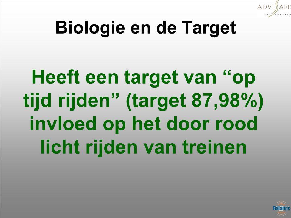 Biologie en de Target Heeft een target van op tijd rijden (target 87,98%) invloed op het door rood licht rijden van treinen.