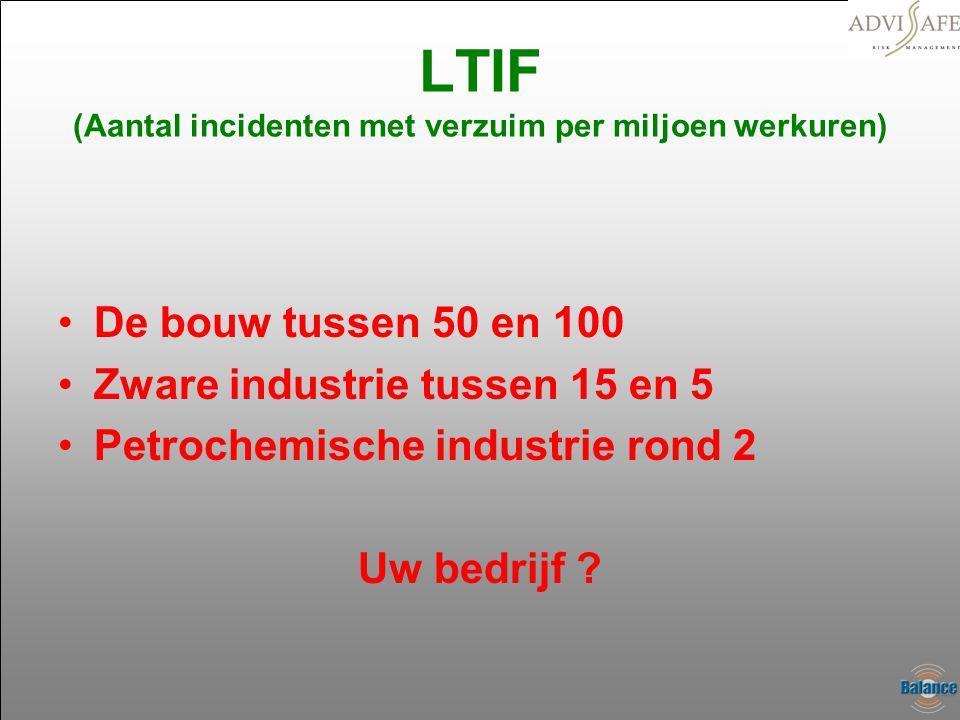 LTIF (Aantal incidenten met verzuim per miljoen werkuren)