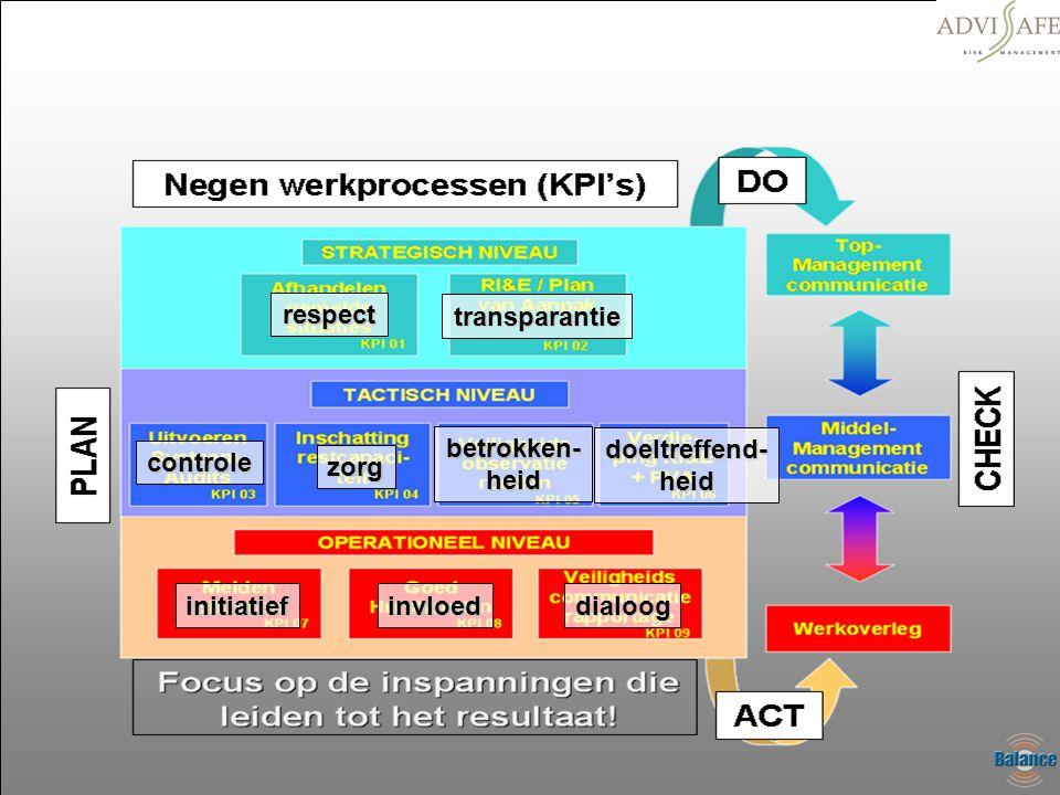 respect transparantie betrokken- heid doeltreffend- heid controle zorg initiatief invloed dialoog