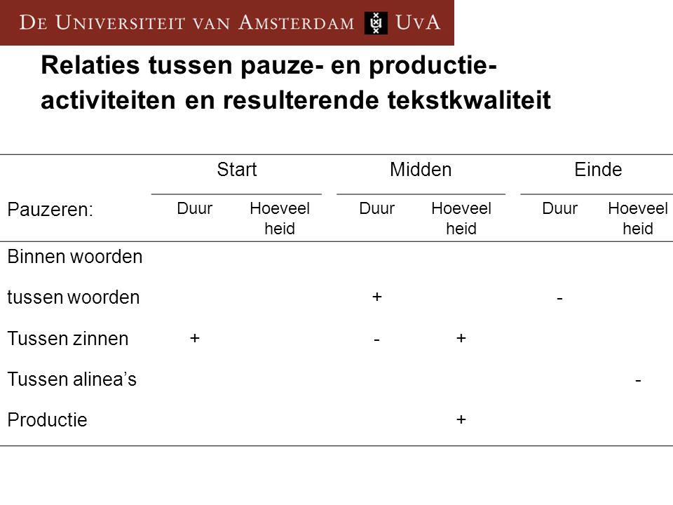 Relaties tussen pauze- en productie- activiteiten en resulterende tekstkwaliteit