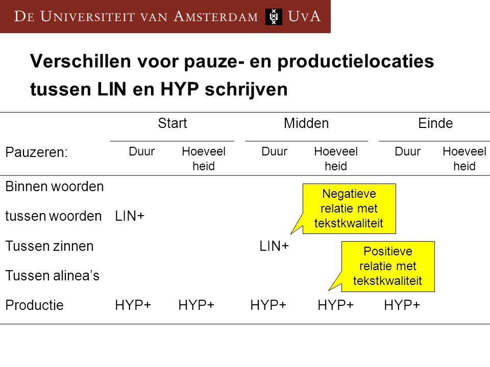 Verschillen voor pauze- en productielocaties tussen LIN en HYP schrijven