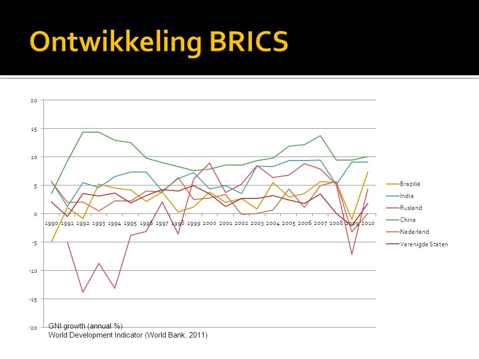 Ontwikkeling BRICS GNI growth (annual %)
