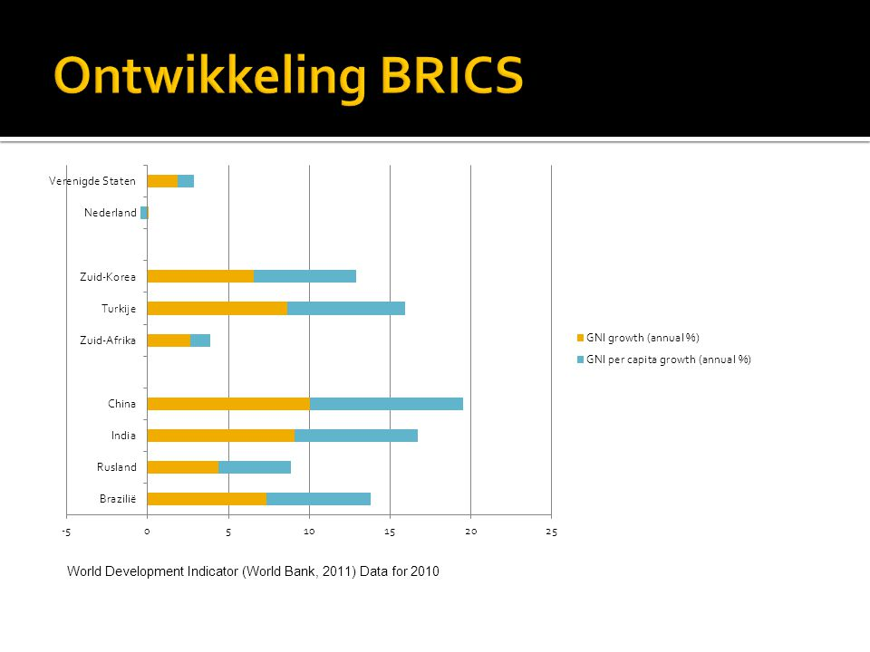 Ontwikkeling BRICS World Development Indicator (World Bank, 2011) Data for 2010