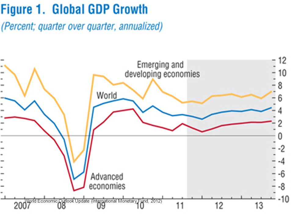 World Economic Outlook Update (International Monetary Fund, 2012)