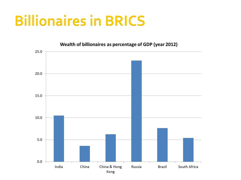 Billionaires in BRICS