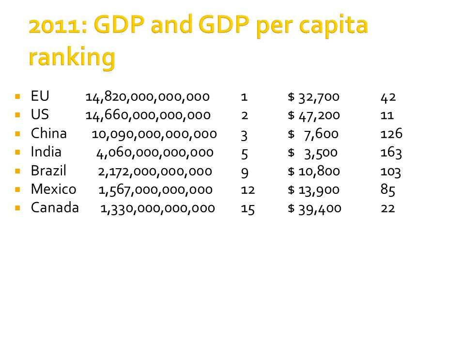 2011: GDP and GDP per capita ranking