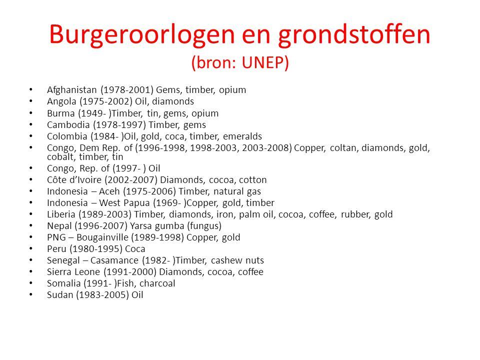 Burgeroorlogen en grondstoffen (bron: UNEP)