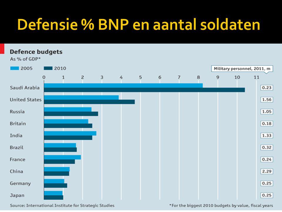 Defensie % BNP en aantal soldaten