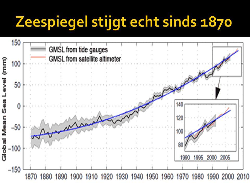 Zeespiegel stijgt echt sinds 1870