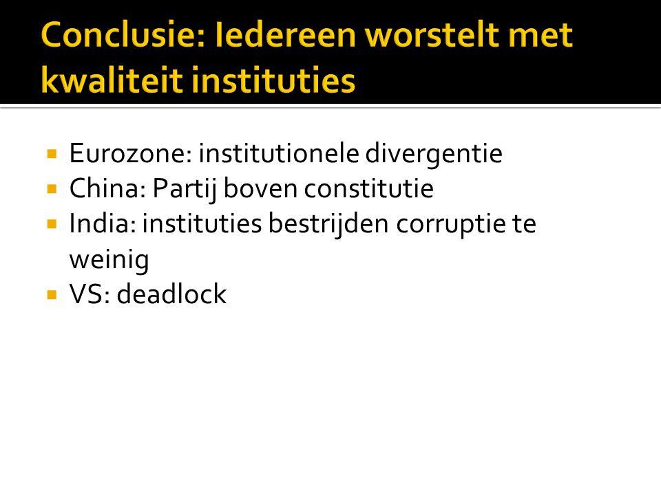 Conclusie: Iedereen worstelt met kwaliteit instituties