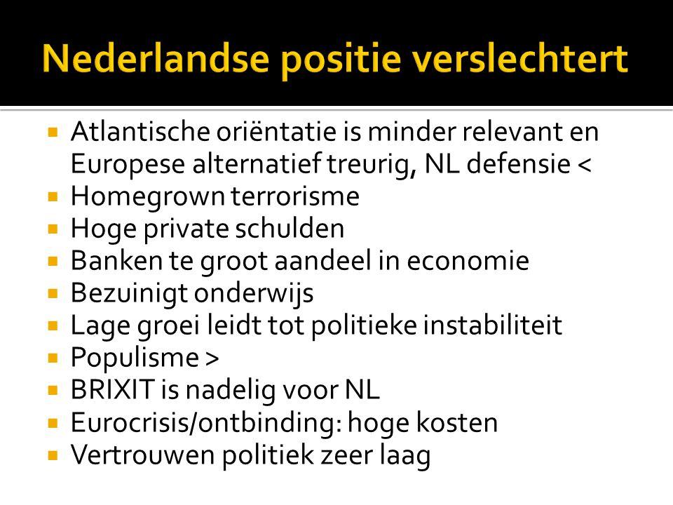 Nederlandse positie verslechtert