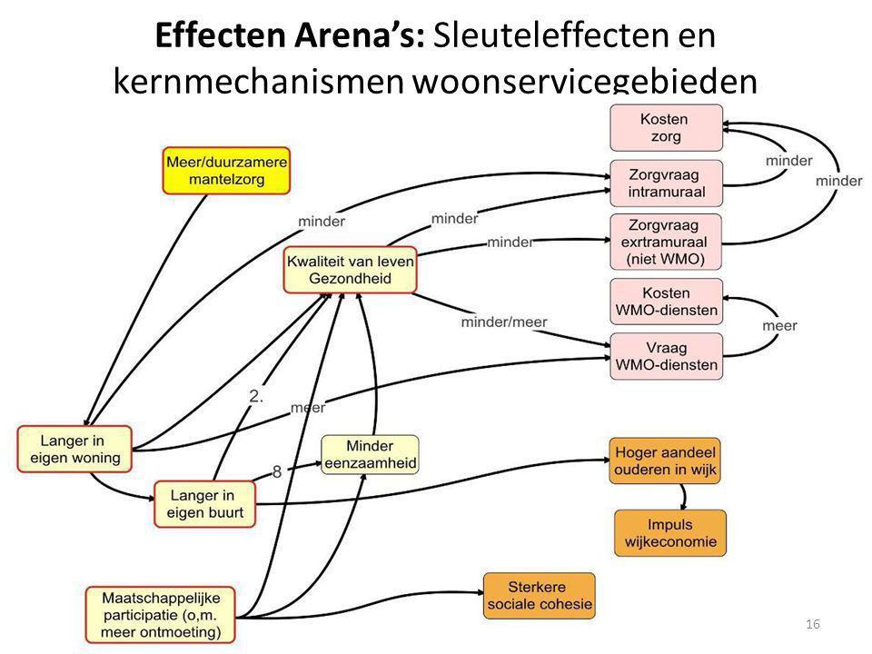Effecten Arena's: Sleuteleffecten en kernmechanismen woonservicegebieden