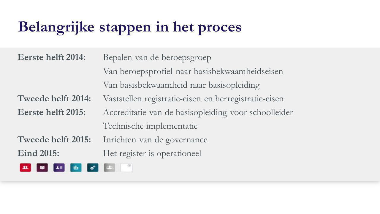 Belangrijke stappen in het proces