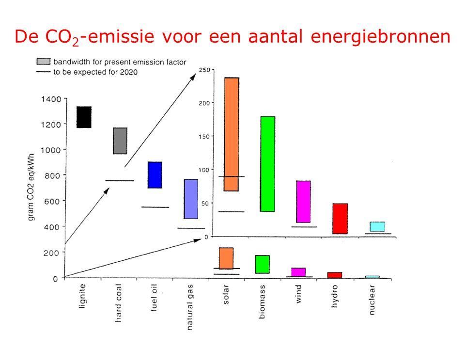De CO2-emissie voor een aantal energiebronnen