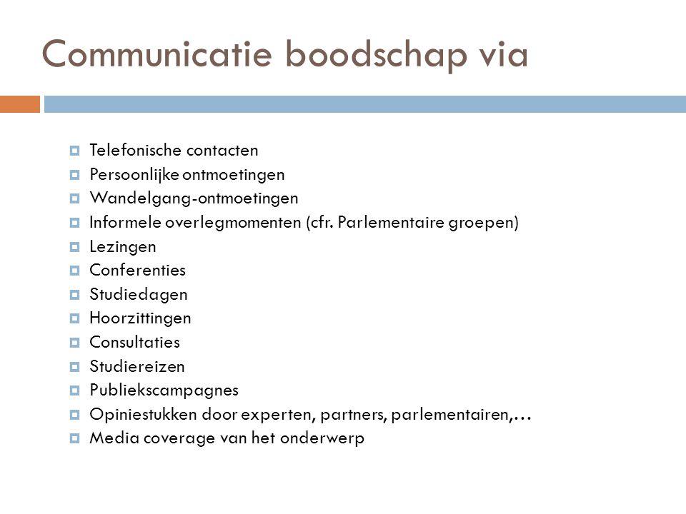 Communicatie boodschap via