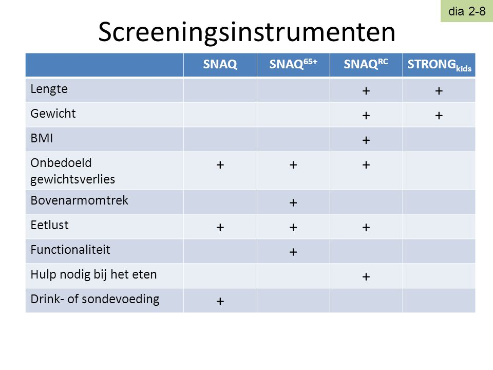 Screeningsinstrumenten