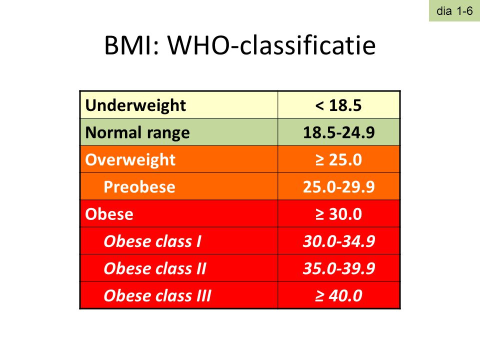 BMI: WHO-classificatie