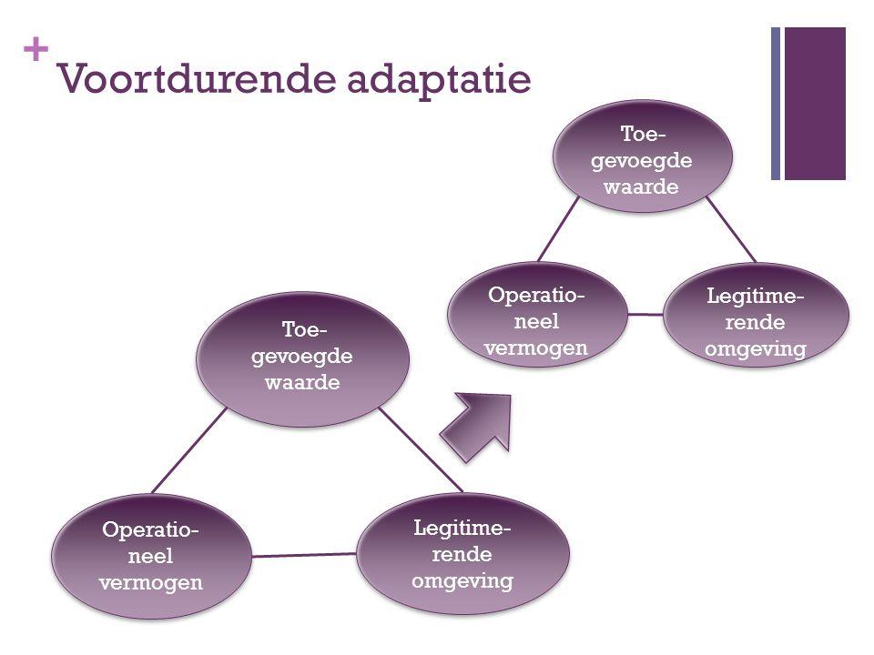 Voortdurende adaptatie