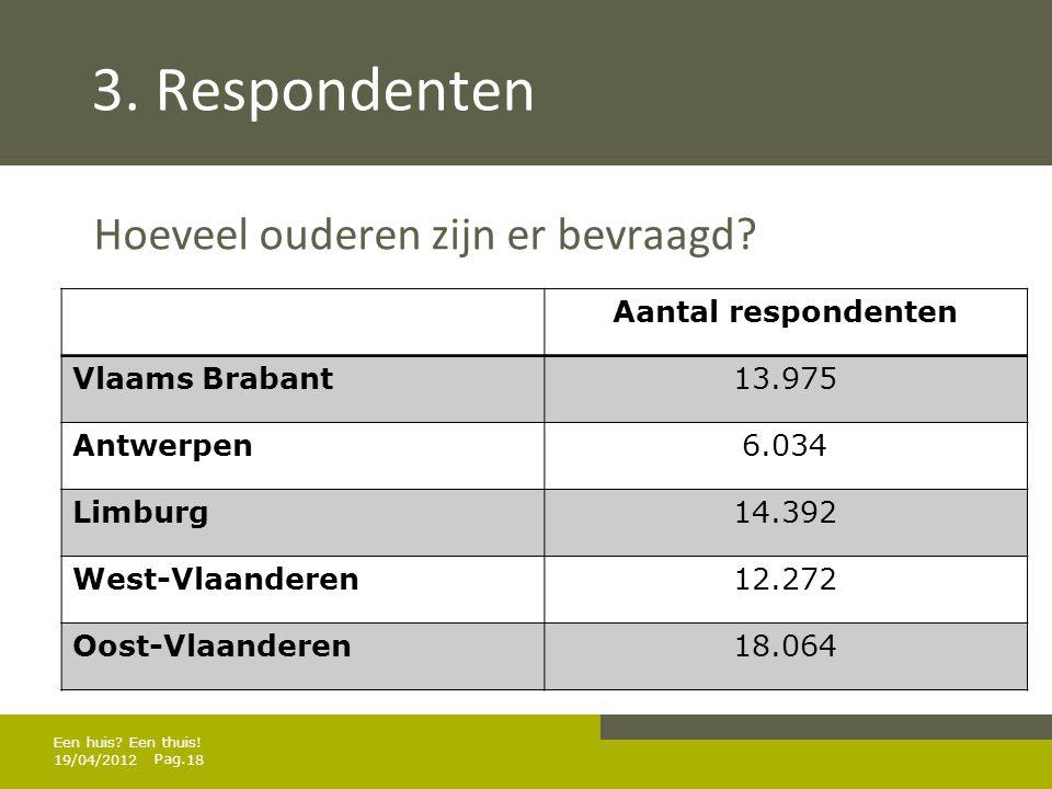 3. Respondenten Hoeveel ouderen zijn er bevraagd Aantal respondenten