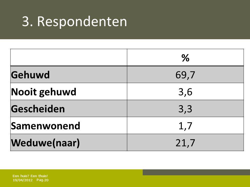 3. Respondenten % Gehuwd 69,7 Nooit gehuwd 3,6 Gescheiden 3,3
