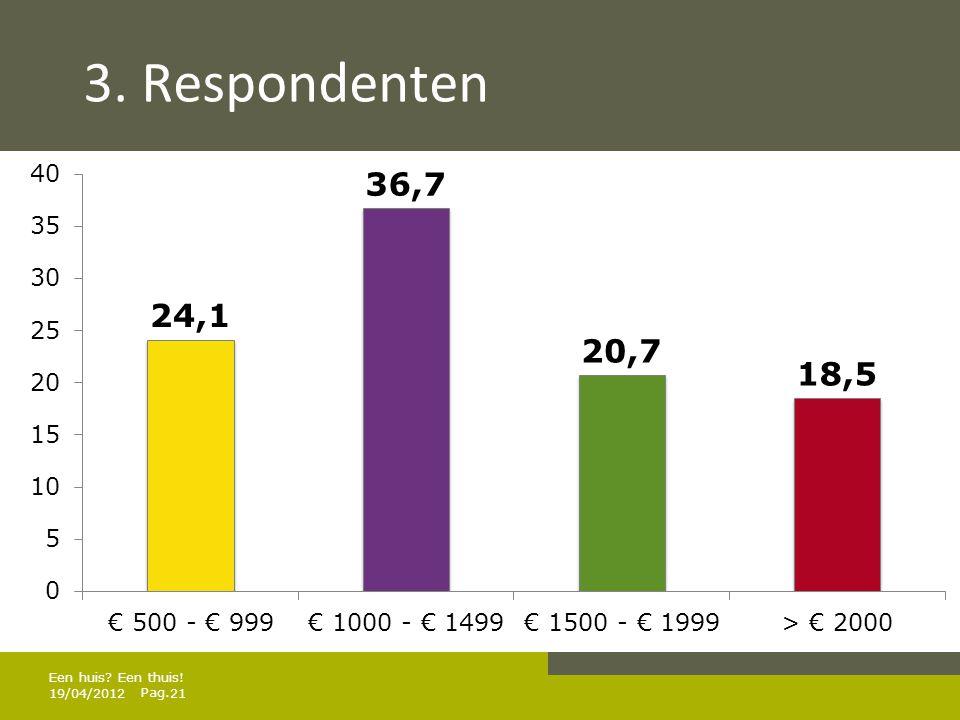 3. Respondenten Een huis Een thuis! 19/04/2012