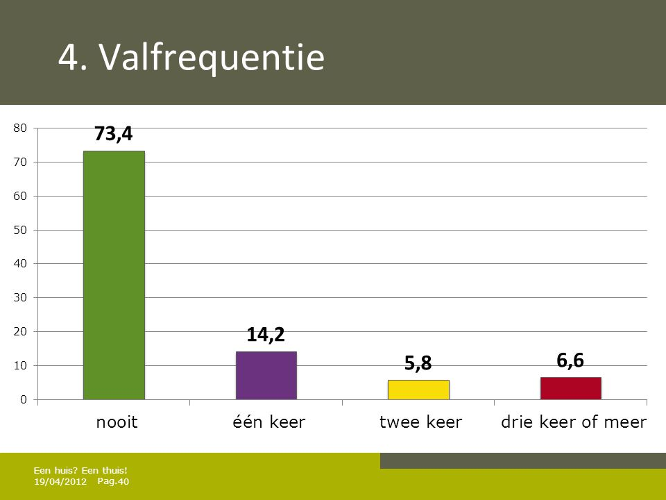4. Valfrequentie Een huis Een thuis! 19/04/2012