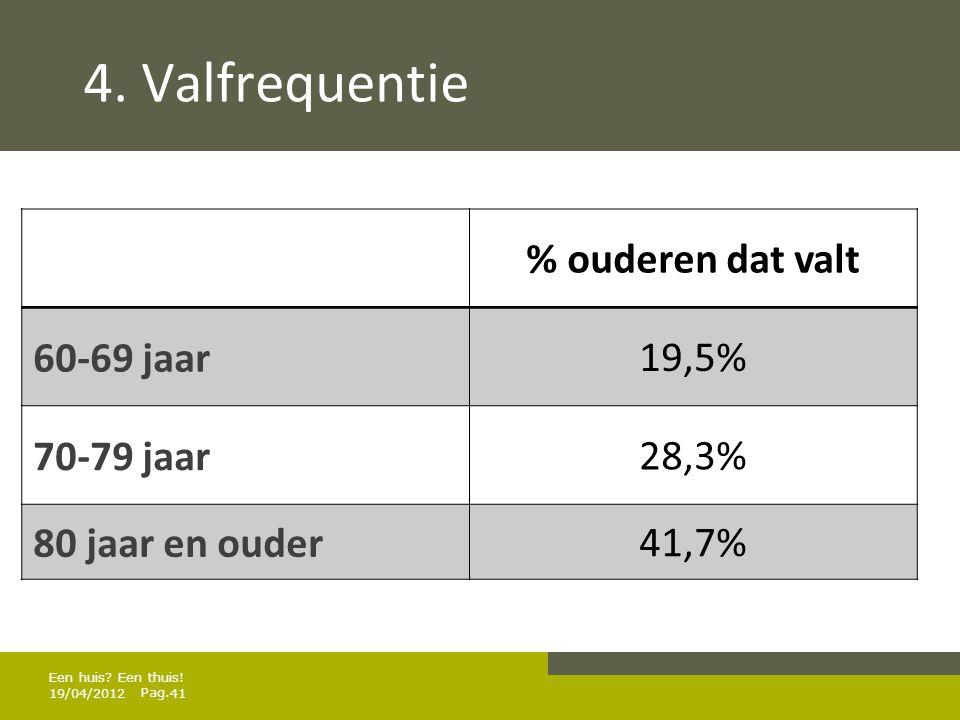 4. Valfrequentie % ouderen dat valt 60-69 jaar 19,5% 70-79 jaar 28,3%