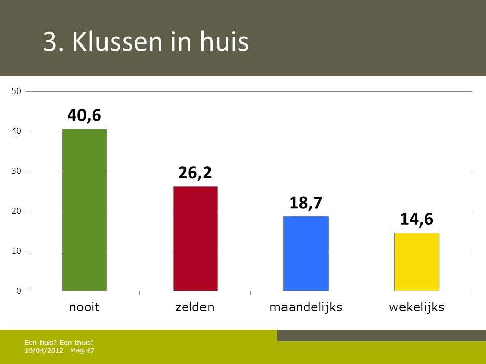 3. Klussen in huis Een huis Een thuis! 19/04/2012