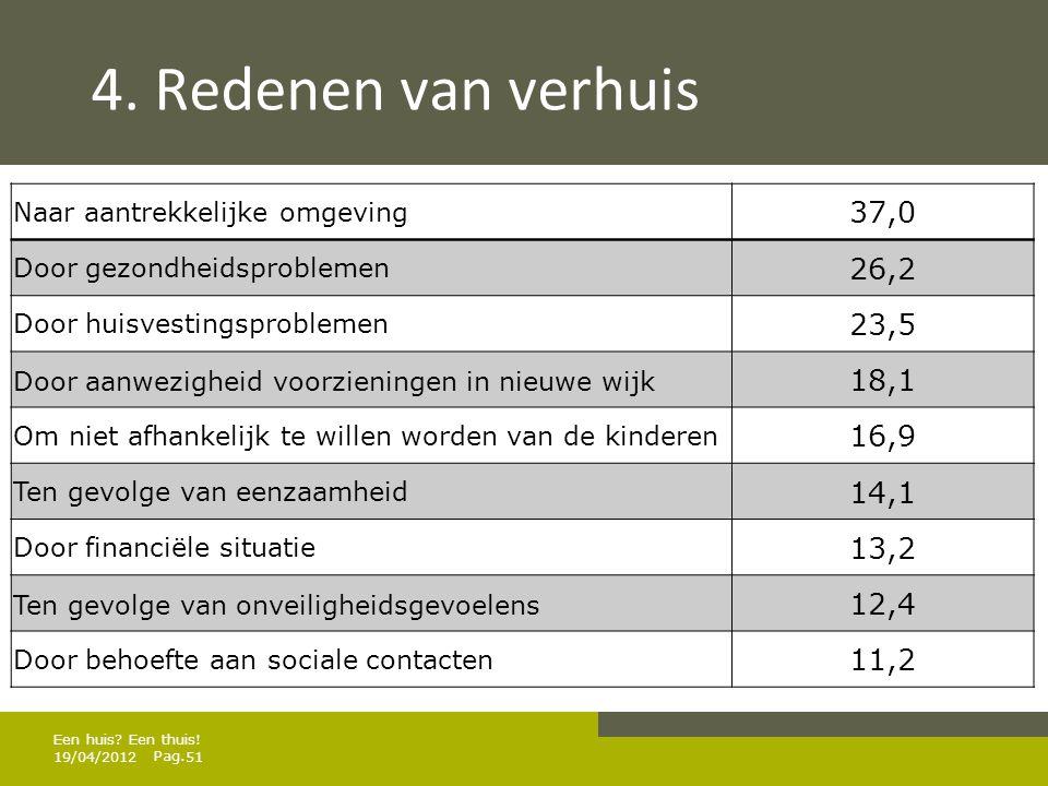 4. Redenen van verhuis Naar aantrekkelijke omgeving. 37,0. Door gezondheidsproblemen. 26,2. Door huisvestingsproblemen.