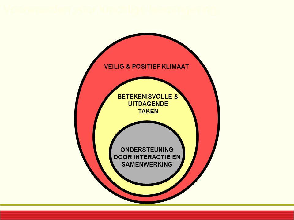 Voorwaarden voor krachtige leeromgeving