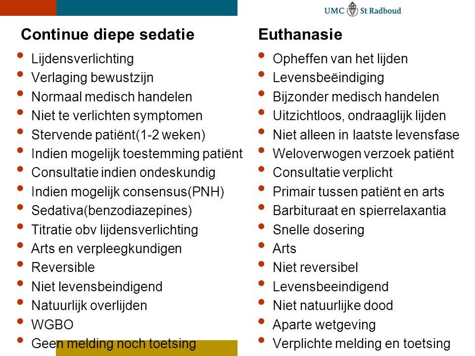 Continue diepe sedatie Euthanasie