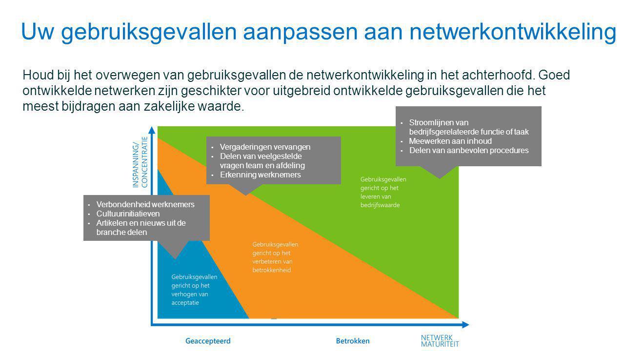 Uw gebruiksgevallen aanpassen aan netwerkontwikkeling