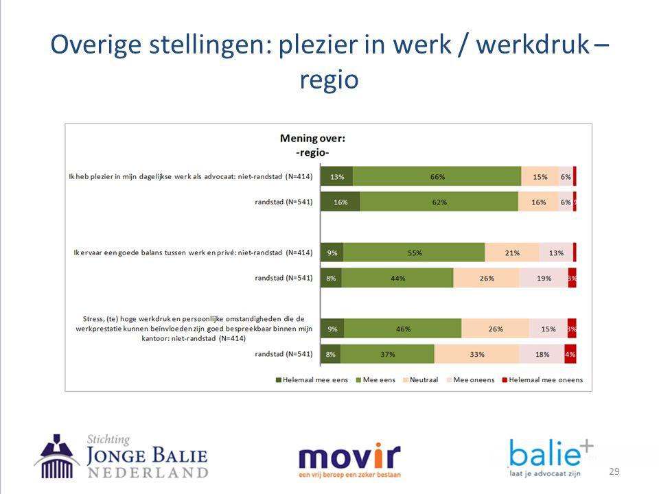 Overige stellingen: plezier in werk / werkdruk – regio